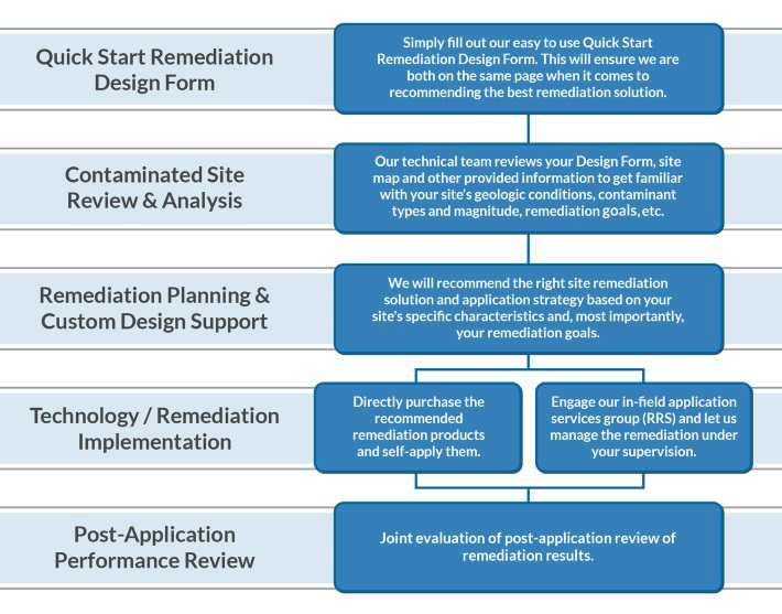 regenesis-remediation-process What to Expect