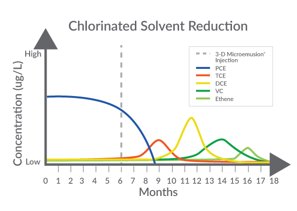 Enhanced Anaerobic Biodegradation Produces Sequential Chlorinated Contaminant Treatment