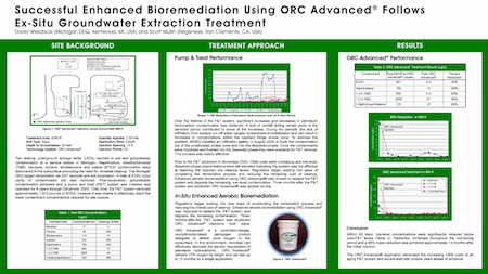 Successful_Enhanced_Bioremediation_Using_ORC_Advanced_Follows_Ex-Situ_Groundwater_Extraction_Treatment_Thumbnail Successful Enhanced Bioremediation using ORC Advanced Follows Ex-Situ Groundwater Extraction Treatment
