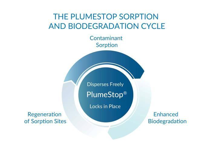 plumestop-biodegradation PlumeStop<sup>®</sup> Liquid Activated Carbon<sup>™</sup>