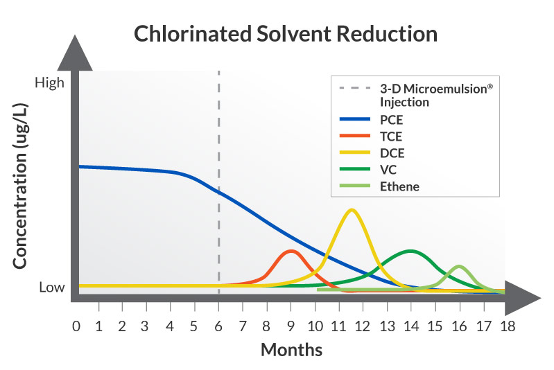 Chlorinated-Solvent-Reduction-Chart_Regenesis-v1web Enhanced Anaerobic Bioremediation