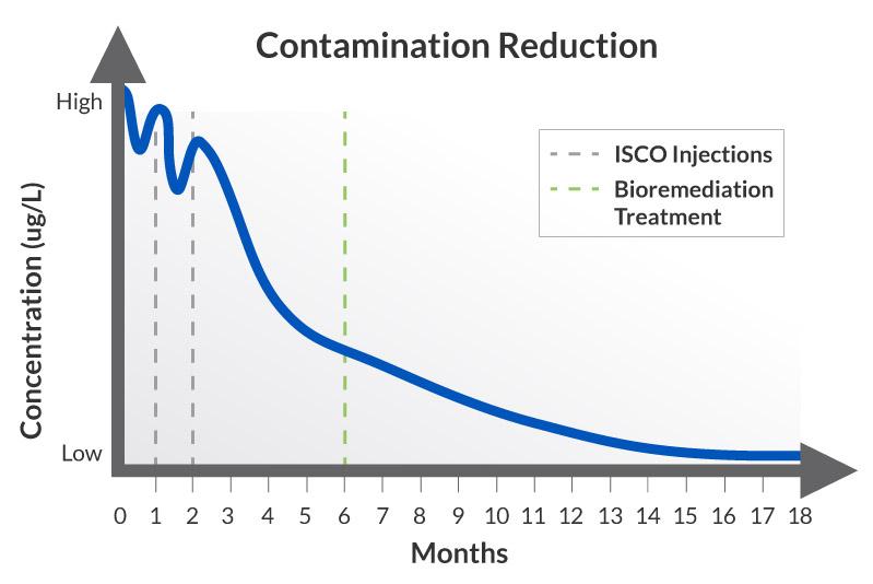ISCO-Bio_Contaminant-Reduction-Chart_Regenesis-web RegenOx<sup>®</sup>