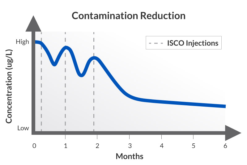 Expected ISCO Contaminant Treatment - Multiple Applications