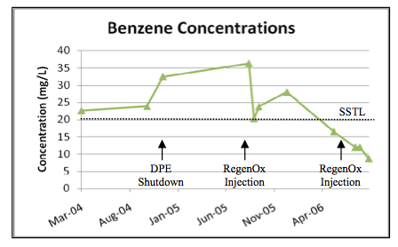 benzene-concentrations RegenOx® Treats Benzene in Low Permeability Soils