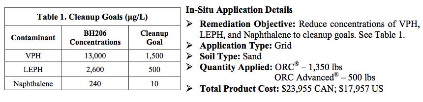clean-up-goals-application-details