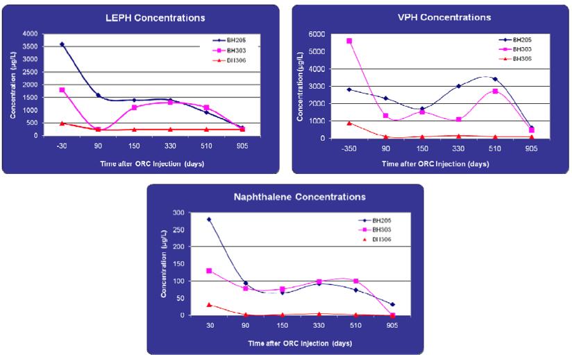 concentration-graphs