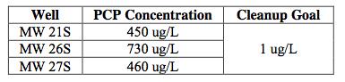 dip-tank-contaminants-table