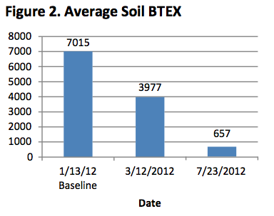 fig-2-ave-soil-btex CASE STUDY: SOIL BOUND BTEX TREATMENT AND ACTIVE REMEDIATION SYSTEM INTEGRATION