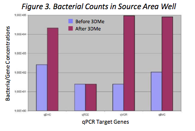 fig-3-bacterial-counts Successful Treatment of Chlorinated Solvents using 3‐D Microemulsion (3DMe®) allows for Housing Redevelopment