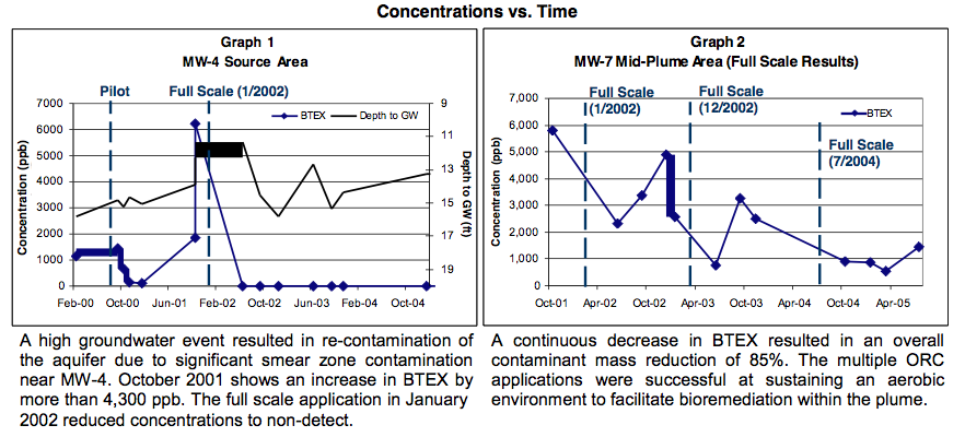 graph-1-2-882x400 Successful Pilot Test Results in Full-Scale Treatment of Large BTEX Plume