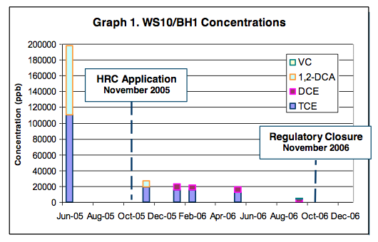 graph-1-concentrations High Concentrations of Chlorinated Solvents Reduced to Non-Detect Allowing for Site Closure