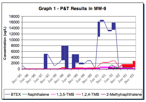 graph-1-results Replacement of P&T with ORC Advanced® Reduces Cost to Closure