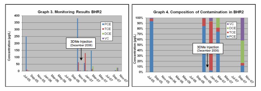 graph-3-4