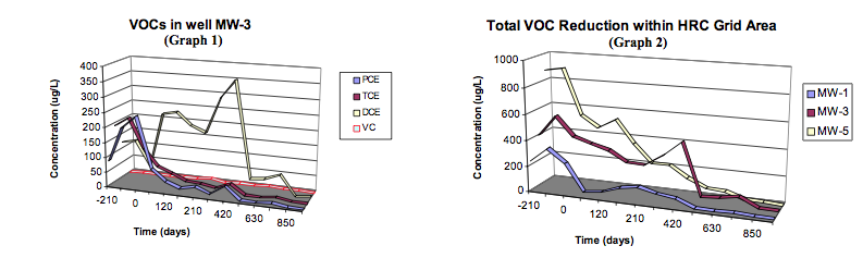 graphs Rapid Reduction of VOCs Results in Site Closure