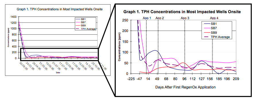 graphs1 Combined RegenOxTM and ORC Advanced® Application Treats TPH and BTEX