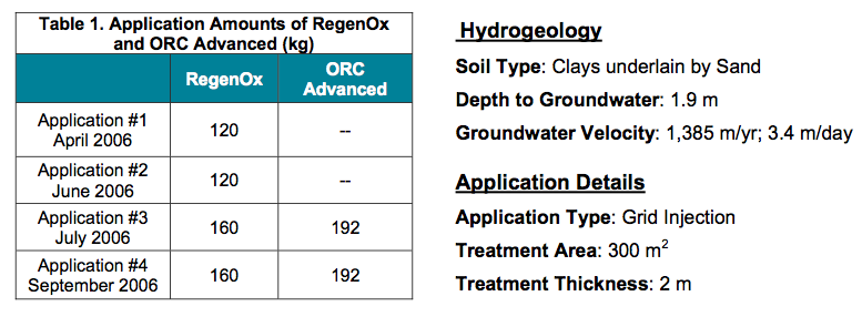remediation-approach Combined RegenOxTM and ORC Advanced® Application Treats TPH and BTEX