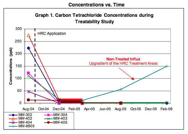 results-graph DOD Treatability Study Documents Successful Carbon Tetrachloride Remediation using HRC®