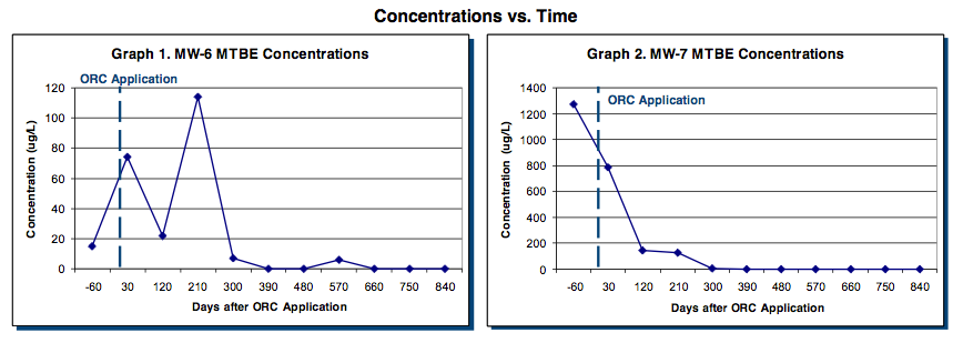 results-graphs Site Closure Sought after using ORC® Biobarrier to Enhance Aerobic Biodegradation of MTBE and TPHg