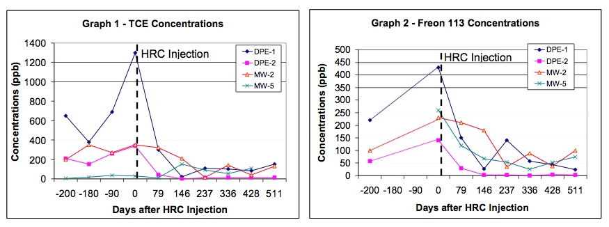 results-graphs1 Combined DPE System and HRC Treat TCE and Freon in Tight Soils