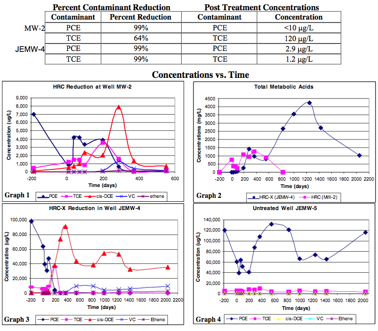 results3 PCE and TCE Remediation at a Dry Cleaning Facility