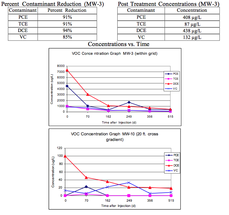 results4 PCE and TCE Remediation at a Dry Cleaning Facility