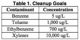 table-1-cleanup-goals High Benzene Concentrations Reduced Using ORC Advanced