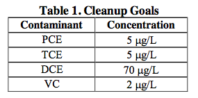 table-1-cleanup-goals1 PCE and TCE Remediation at a Dry Cleaning Facility