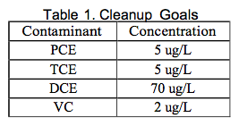 table-1-cleanup-goals2 PCE and TCE Remediation at a Dry Cleaning Facility