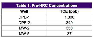 table-1-concentrations-prior Combined DPE System and HRC Treat TCE and Freon in Tight Soils