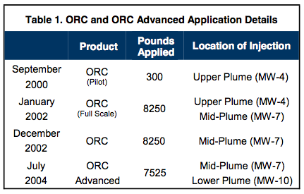 table-1-orc-application-details Successful Pilot Test Results in Full-Scale Treatment of Large BTEX Plume