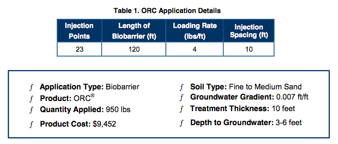 table-1-orc-application Site Closure Sought after using ORC® Biobarrier to Enhance Aerobic Biodegradation of MTBE and TPHg