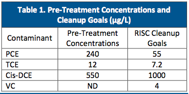 table-1-pretreatment-levels Long-Term Chlorinated Solvent Treatment using a Controlled-Release Microemulsion