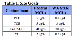 table-1-site-goals Rapid Reduction of VOCs Results in Site Closure