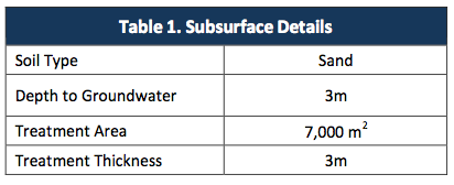table-1-surface-details Rapid Reduction of Petroleum Hydrocarbons using ORC Advanced® allows for Redevelopment of Site