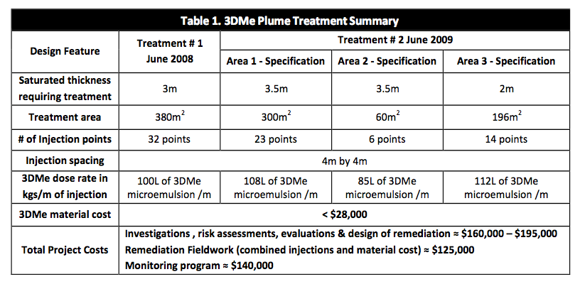 table-1-treatment-summary-816x400 Successful Treatment of Chlorinated Solvents using 3‐D Microemulsion (3DMe®) allows for Housing Redevelopment