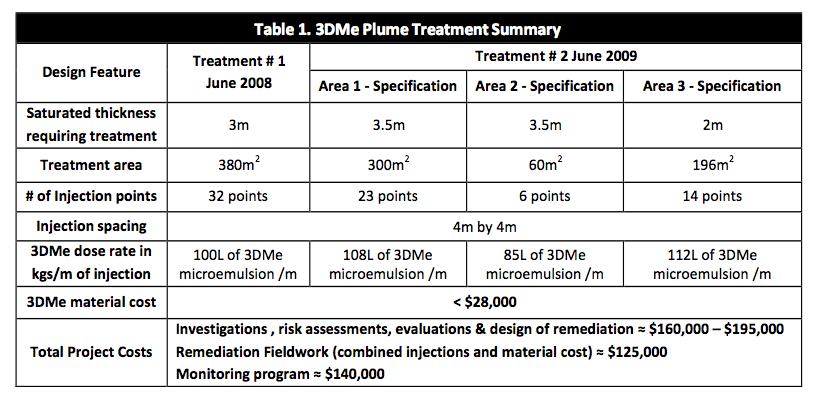 table-1-treatment-summary