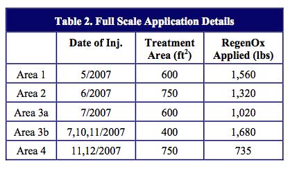 table-2-application-details