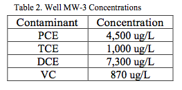 table-2-concentrations PCE and TCE Remediation at a Dry Cleaning Facility