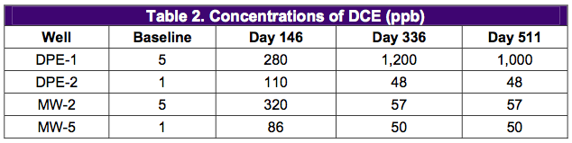table-2-concentrations1 Combined DPE System and HRC Treat TCE and Freon in Tight Soils