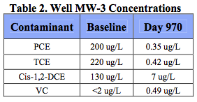 table-2-concentrations2 Rapid Reduction of VOCs Results in Site Closure