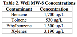 table-2-contaminants High Benzene Concentrations Reduced Using ORC Advanced