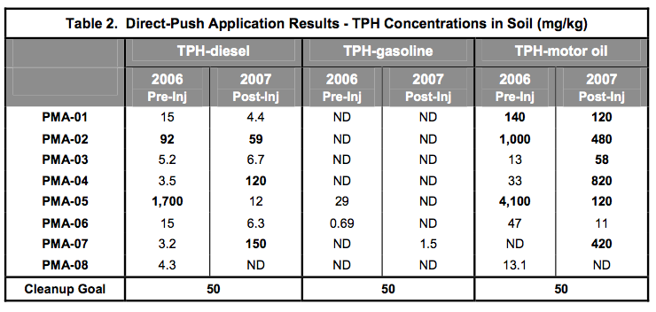 table-2-direct-push-application-results