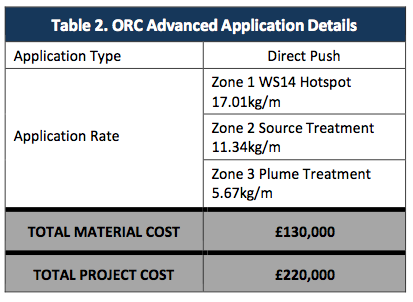 table-2-orc-application-details Rapid Reduction of Petroleum Hydrocarbons using ORC Advanced® allows for Redevelopment of Site