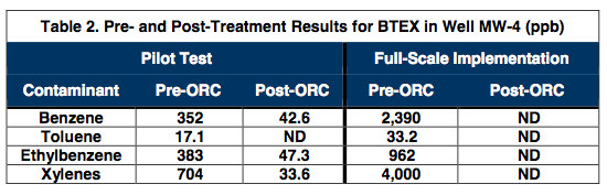 table-2-treatment-results Successful Pilot Test Results in Full-Scale Treatment of Large BTEX Plume