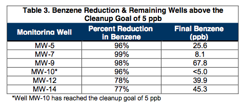 table-3-benzene-reduction Successful Pilot Test Results in Full-Scale Treatment of Large BTEX Plume