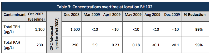 table-3-concentrations-over-time