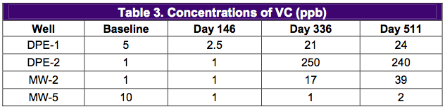 table-3-concentrations