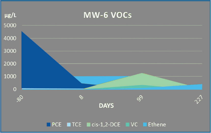 Remediation of VOCs - results in case study