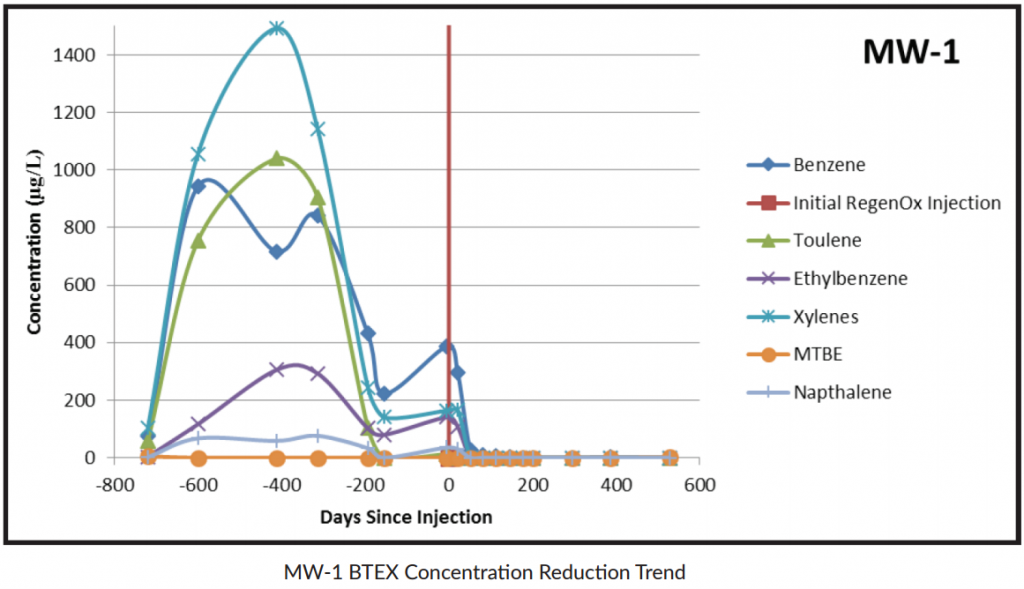 regenox-case-study-remediation-1024x589 Roadside Fuel Transport Spill Treated with Combined Remediation Approach