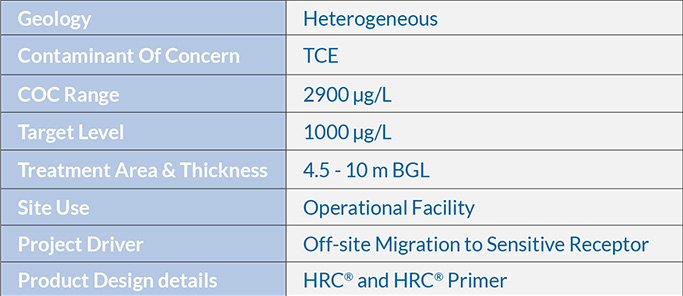 01_CS_1507_REG_AECOM_CHC_HRC_UK-Overview-Table Bioremediation of Chlorinated Solvents at an Operational Facility